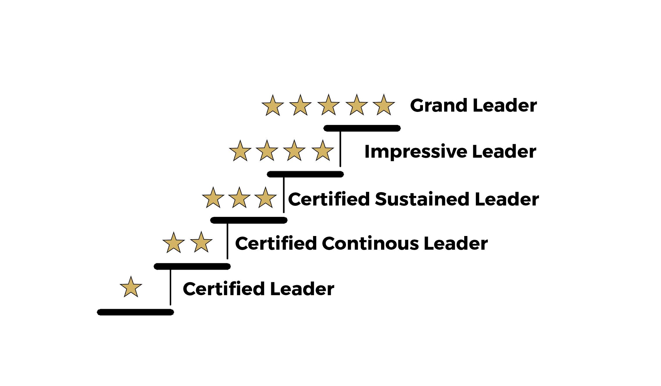 <p><strong> Wir bilden Führungskräfte aus<br /></strong></p> <p><strong>Auszeichnung mit Zertifikat zum <em>CERTIFIED LEADER<br /></em></strong></p> <h3><strong>Digitalisierung bedeutet lebenslanges Lernen, …aber wann und wo entscheiden Sie, eben digital.</strong></h3> <p></p>